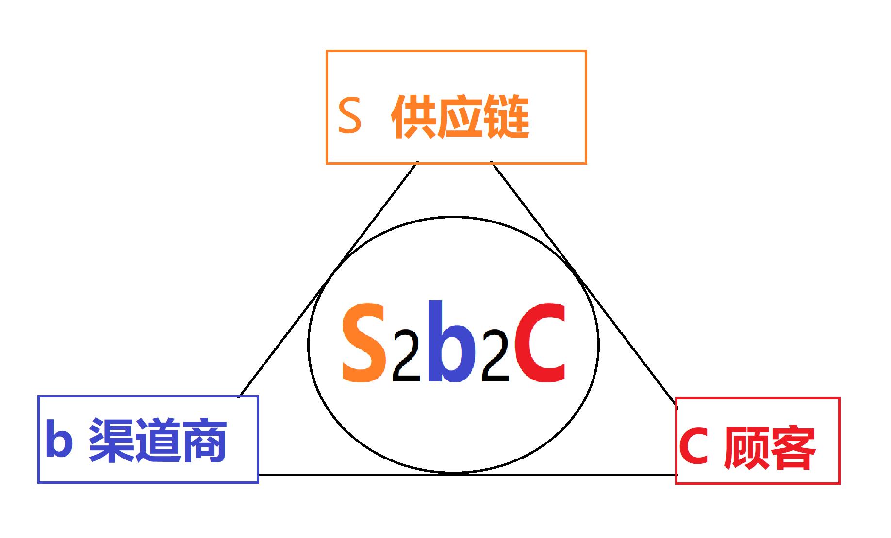 云集、环球捕手、爱库存,谁才是真正的S2b2C信徒?