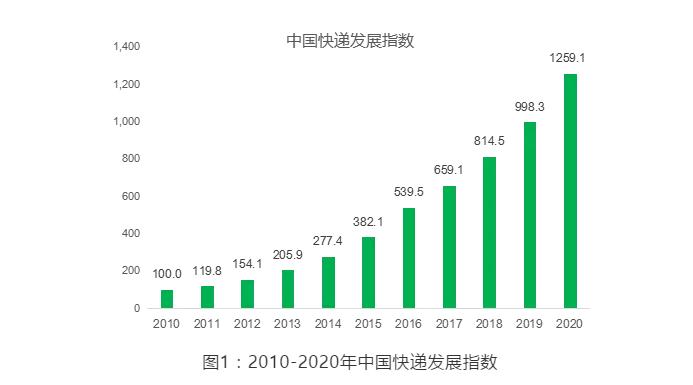 国家邮政局发布2020年中国快递发展指数报告