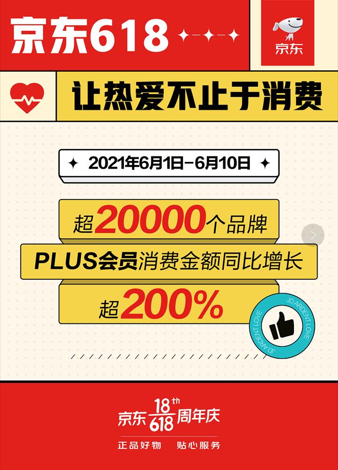 京东618释放超强消费潜力 超2万个品牌的PLUS会员消费同比增长超200%