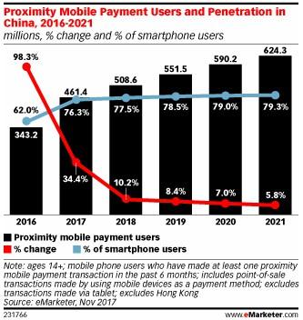 无现金社会:76.3%中国智能手机用户使用近场支付