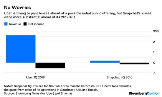 Uber抽身丑闻设新目标:明年上市做出行界亚马逊_O2O_电商之家