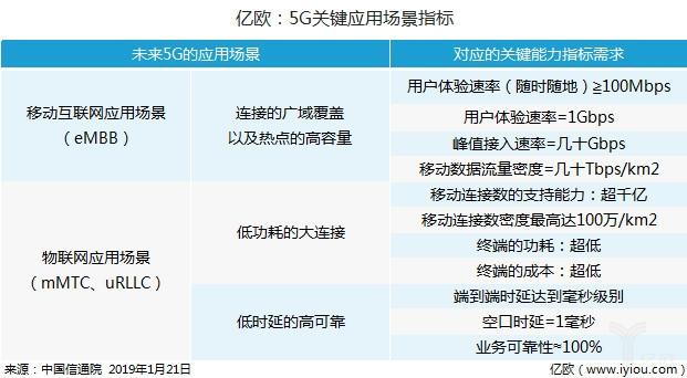 物流行业迎5G战 德邦、G7、菜鸟、京东成为先行者_物流_电商之家