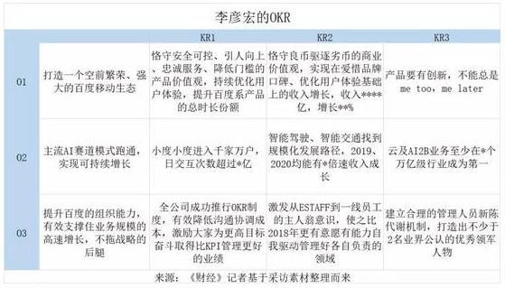 """百度推动全员绩效变革 全面""""去KPI化""""_行业观察_电商之家"""