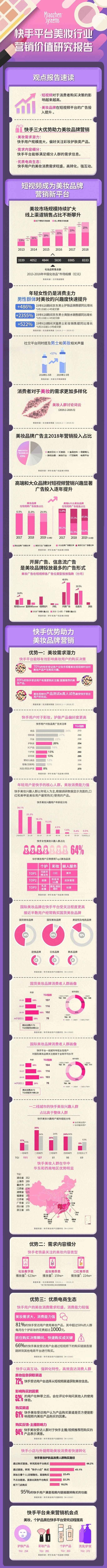 《快手平台美妆行业营销价值研究》报告:近6成老铁每月在个护彩妆上花费超千元_行业观察_电商之家