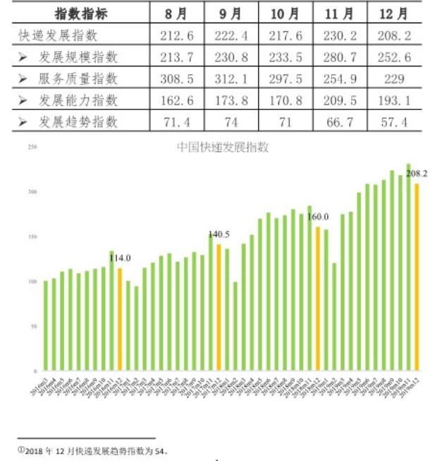 2019年12月快递发展指数同比提高30.1% 快递业务平稳增长_物流_电商之家