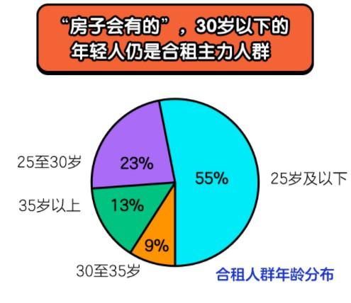 """闲鱼发布2020租房报告:""""95后""""已成合租主力人群_零售_电商之家"""