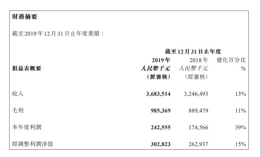 汇付天下2019年净利润2.43亿元 同比增长39%_金融_电商之家