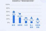 """腾讯理财通发布""""后疫情""""报告:居民首选""""投资理财""""作为增收方式"""