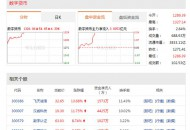 数字货币概念股开盘走强,涨幅度达4.3%