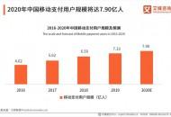 2020年中国移动支付用户规模预计达7.9亿人