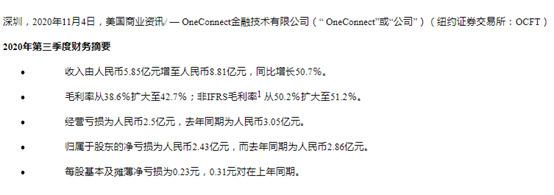 金融壹账通Q3营收8.81亿元 同比增长50.7%_支付_电商之家