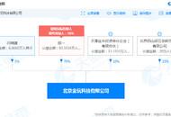 小米持股公司投资北京金玩科技有限公司