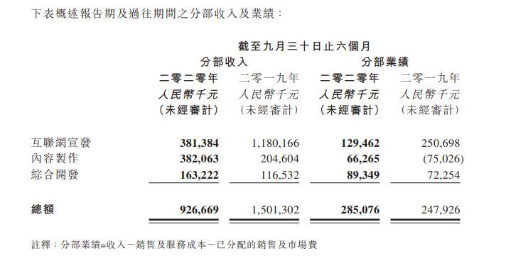 阿里影业:上半财年收入9亿元 经营亏损同比收窄42%_O2O_电商之家